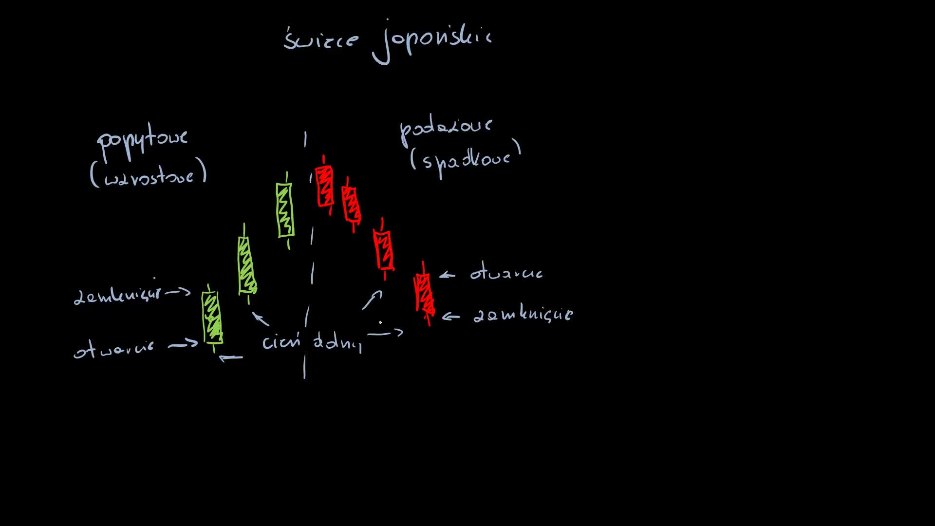 Jak czytac wykres forex