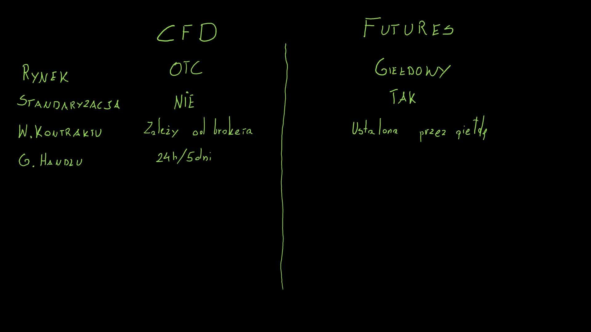 Jak działają kontrakty CFD